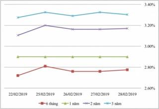 Thị trường TPCP ngày 28/2: Lãi suất thực hiện kỳ hạn dài giảm sâu