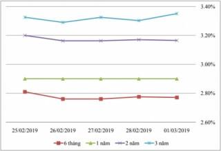 Thị trường TPCP ngày 1/3: Lãi suất thực hiện có xu hướng tăng