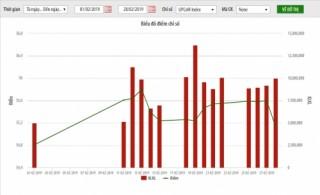 UPCoM tháng 2/2019: tăng điểm 0,8%, giá trị vốn hóa hơn 946 nghìn tỷ đồng