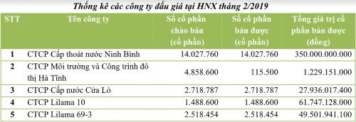 Tháng 2/2019: Đấu giá thoái vốn 5 công ty trên HNX thu hơn 490 tỷ đồng