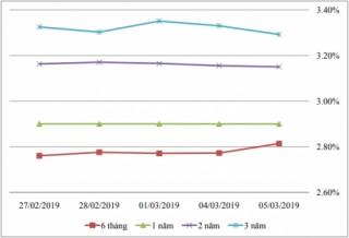 Thị trường TPCP ngày 5/3: Lãi suất thực hiện giảm mạnh ở một số kỳ hạn dài