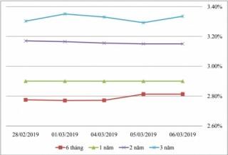 Thị trường TPCP ngày 6/3: Lãi suất thực hiện biến động nhẹ