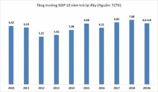 Bộ Kế hoạch và Đầu tư: Tăng trưởng GDP quý I/2019 ước đạt 6,58%