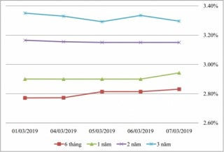 Thị trường TPCP ngày 7/3: Lãi suất thực hiện giảm là chủ yếu