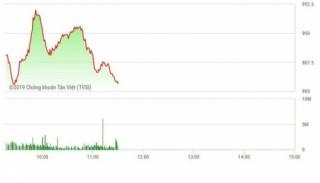 VN- Index chưa thể chinh phục mốc 1.000 điểm