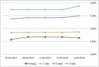 Thị trường TPCP ngày 12/3: Lãi suất thực hiện biến động trong biên độ hẹp