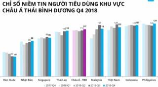 Chỉ số niềm tin người tiêu dùng quý IV/2018 giảm xuống 122 điểm