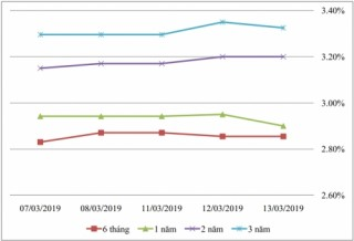 Thị trường TPCP ngày 13/3: Lãi suất thực hiện tiếp tục biến động nhẹ