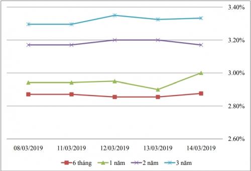 Thị trường TPCP ngày 14/3: Lãi suất thực hiện kỳ hạn 7-10 năm tăng rất mạnh