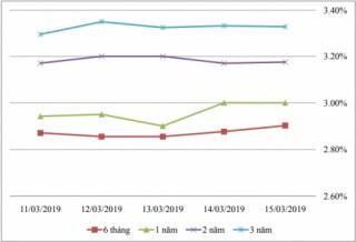 Thị trường TPCP ngày 15/3: Lãi suất thực hiện kỳ hạn 3-5 năm tăng cao nhất
