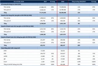 Thị trường thẻ ngân hàng 2018: Thẻ quốc tế bứt phá