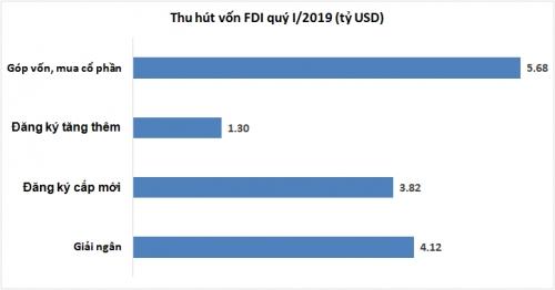 Giải ngân vốn FDI đạt 4,12 tỷ USD trong quý I/2019