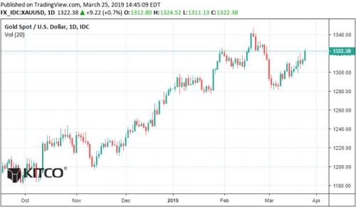 Tiền sẽ đổ vào vàng khi giá phá vỡ ngưỡng 1.360 USD/oz