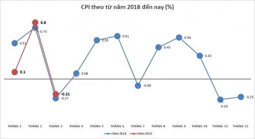 CPI tháng 3/2019 ước tính giảm 0,21% so với tháng trước