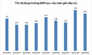 Tăng trưởng GDP quý I/2019 đạt 6,79%