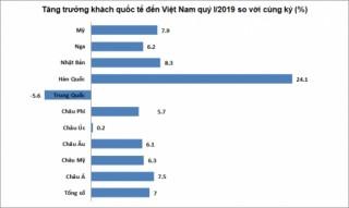 Quý I/2019: Hơn 4,5 triệu lượt khách quốc tế đến Việt Nam