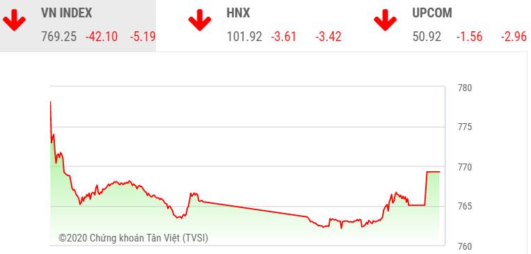 vn index de dang xuyen thung nguong 800 diem