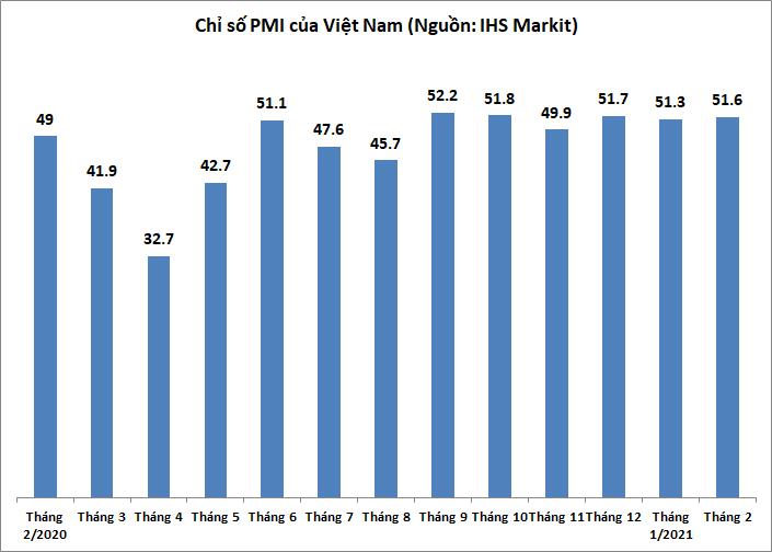 PMI tăng trở lại trong tháng Hai, đạt 51,6 điểm