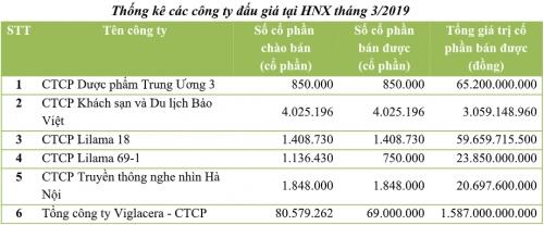 Đấu giá tháng 3/2019 trên HNX: Bán hết 87% cổ phần chào bán