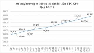 Tháng 3/2019, giao dịch phái sinh bình quân phiên tăng 15%