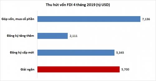FDI 4 tháng: Mới phấn khích, cũ hụt hơi