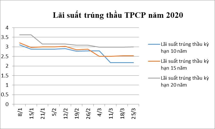 TPCP tháng 3/2020: Huy động hơn 9,7 nghìn tỷ đồng qua đấu thầu