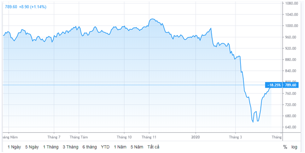 Dòng tiền đổ mạnh vào thị trường chứng khoán và lan tỏa ra nhiều nhóm ngành