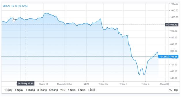 Chứng khoán ngày 21/4: Rủi ro thị trường đang gia tăng