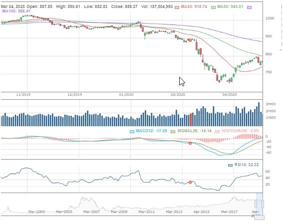 Chứng khoán ngày 23/4: Nhịp tăng ngắn hạn của thị trường sẽ tiếp diễn?