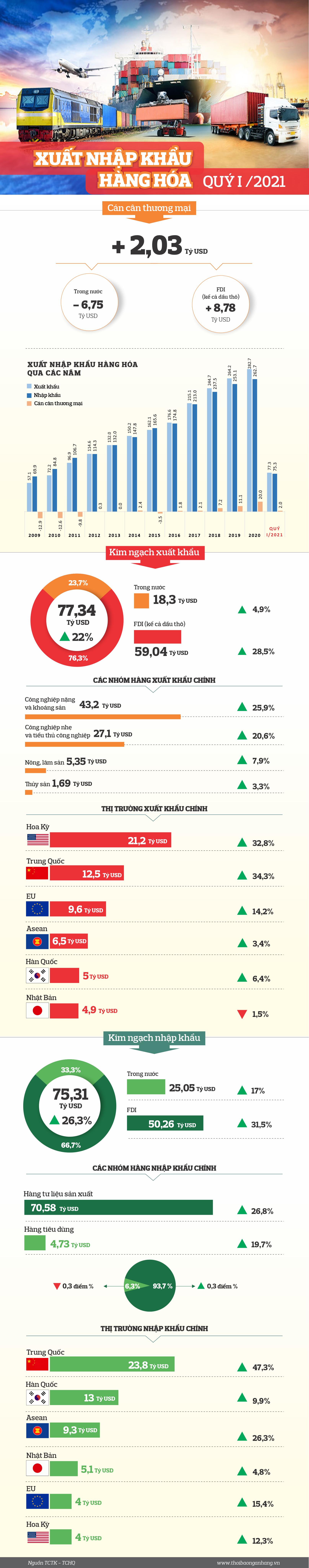 infographic xuat nhap khau hang hoa quy i2021