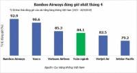 Bamboo Airways tiếp tục dẫn đầu về tỷ lệ đúng giờ