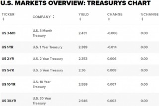 Lợi suất trái phiếu Mỹ tăng sau bình luận lạm phát của Fed