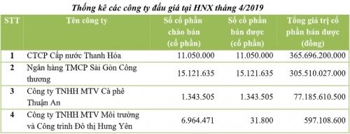 dau gia thang 42019 tren hnx 34 phien ban het co phan chao ban