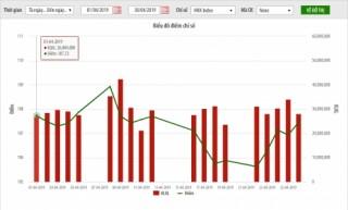 Thị trường niêm yết HNX tháng 4/2019: Thanh khoản giảm trên 30%