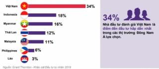 Đầu tư tư nhân vào Việt Nam đạt mức kỷ lục mới