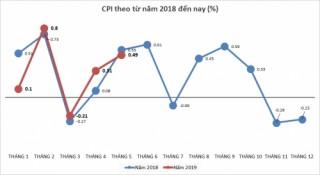 CPI tháng 5/2019 tăng 0,49% so với tháng trước