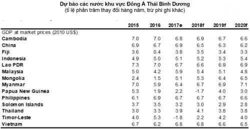 WB nâng mức dự báo tăng trưởng của Việt Nam