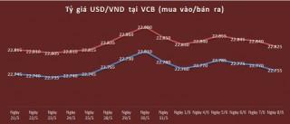 Tỷ giá ngày 8/6: Đồng USD tại các NH giảm phiên thứ 3 liên tiếp