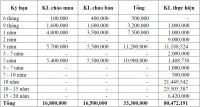 Thị trường TPCP ngày 18/6: Chào mua ròng