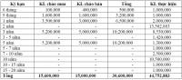 Thị trường TPCP ngày 19/6: Tiếp tục chào mua ròng
