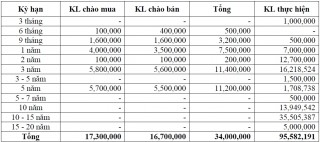Thị trường TPCP ngày 20/6: Vẫn chào mua ròng