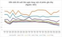 Lãi suất liên ngân hàng ngày 20/6: Tiếp đà giảm sâu