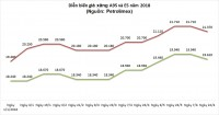 Giá xăng dầu 'đổ đèo'
