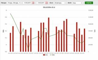 UPCoM tháng 5/2019: Nhà đầu tư nước ngoài mua ròng hơn 480 tỷ đồng