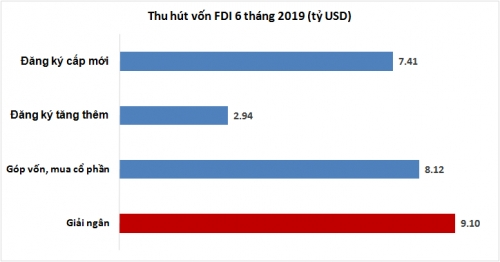 FDI 6 tháng 2019: Đột biến ở góp vốn mua cổ phần