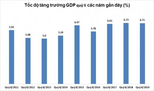 GDP quý II/2019 giảm tốc, tăng 6,71%