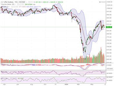 Rủi ro thị trường tiếp tục, khả năng giảm điểm những phiên tới khá lớn