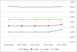 Thị trường TPCP ngày 5/7: Lãi suất rung lắc các kỳ hạn