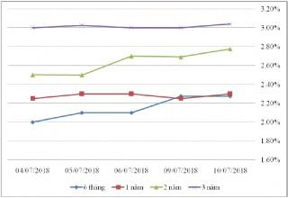 Thị trường TPCP ngày 10/7: Quay lại mua ròng
