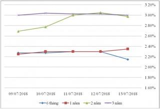 Thị trường TPCP ngày 13/7: Lãi suất kỳ hạn 2-10 năm tăng